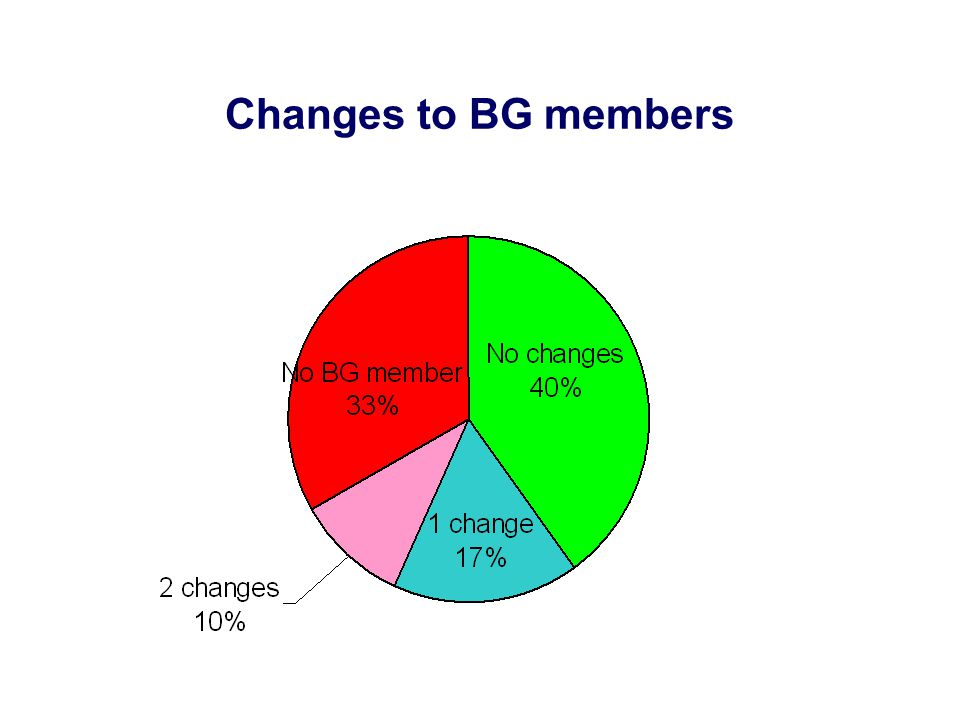 Changes to BG members