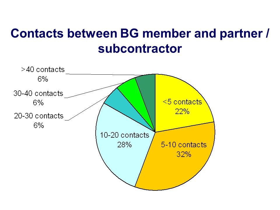 Contacts between BG member and partner / subcontractor