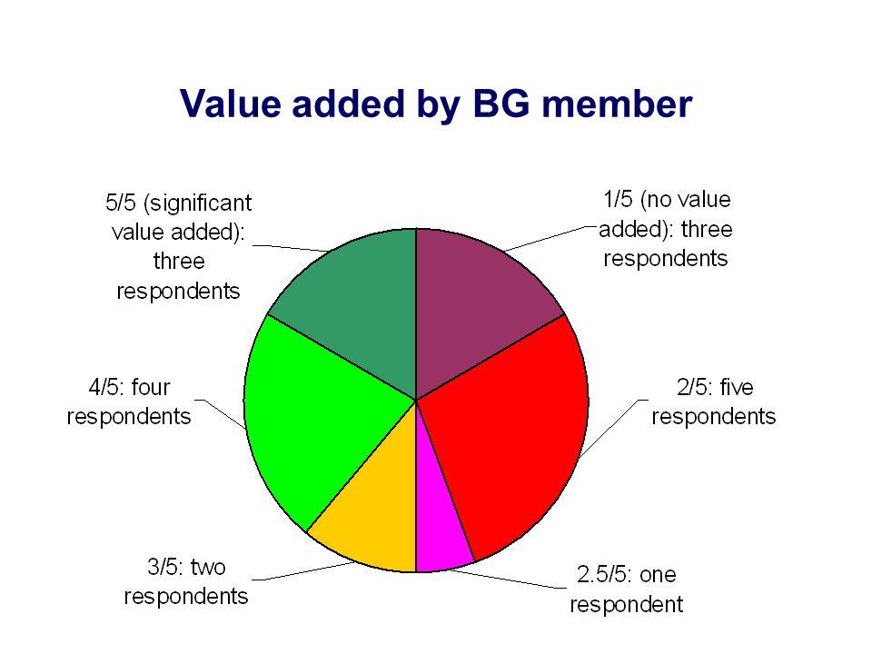 Value added by BG member