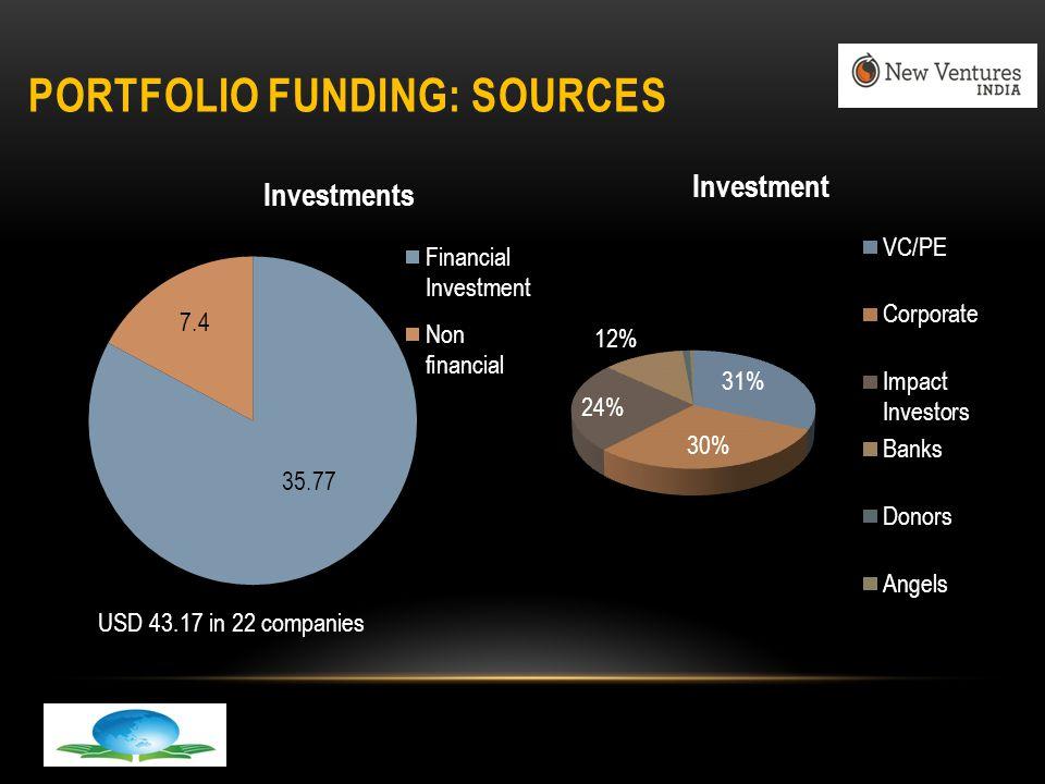 PORTFOLIO FUNDING: SOURCES USD 43.17 in 22 companies