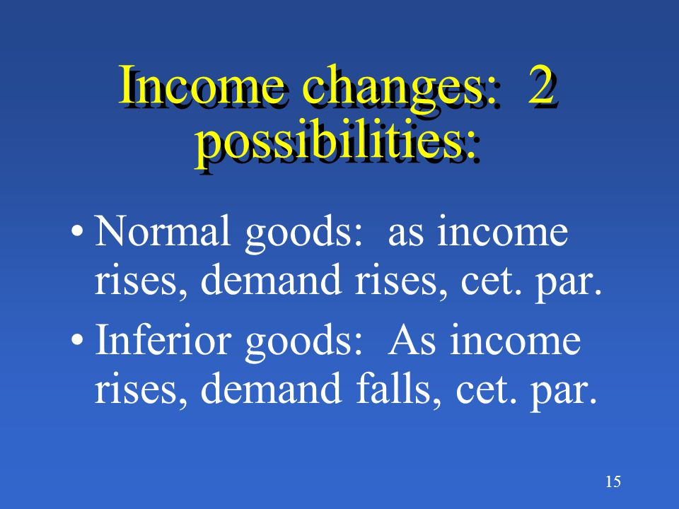 14 What causes a shift in Demand? Change in tastes Income changes Changes in Population Changes in the prices of related goods Changes in Expectations