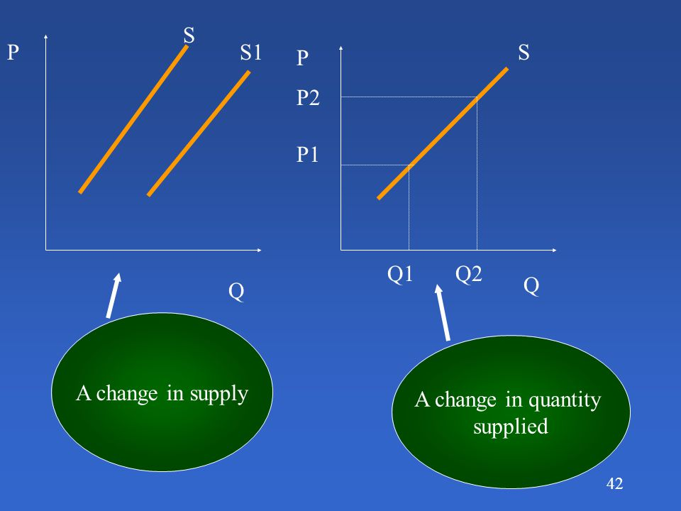 41 Changes in supply vs. changes in quantity supplied Changes in quantity supplied only caused by changes in the products own price, a movement along