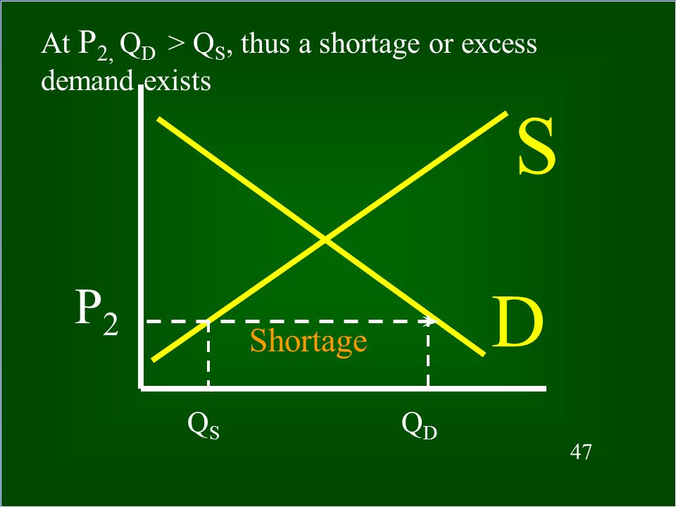 46 What happens if price is below equilibrium? A shortage, or excess demand, arises