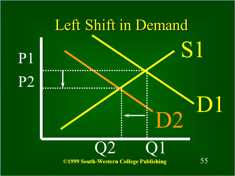 54 S D2 P1 Right Shift in Demand P2 Q2 Q1 D1 54 © ©1999 South-Western College Publishing