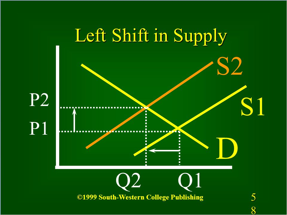 57 S1 S2 P1 Right Shift in Supply P2 Q2 Q1 D 5757 © ©1999 South-Western College Publishing