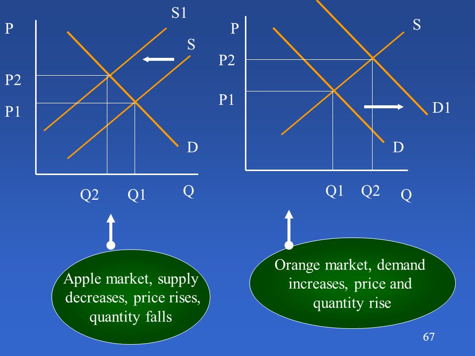 66 Supply and demand problems Suppose apples and oranges are substitutes to consumers: Bad weather destroys many apple orchards--what happens to equil