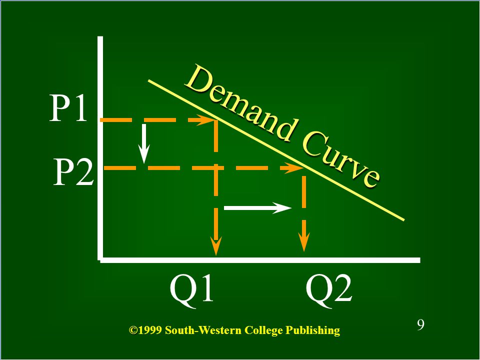 8 What is a Demand Curve? A graph that depicts the relationship between price and quantity demanded © ©1999 South-Western College Publishing