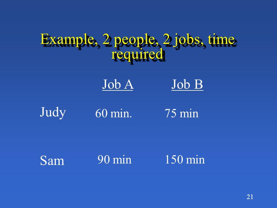 21 Example, 2 people, 2 jobs, time required Job A Job B Judy Sam 60 min.75 min 90 min150 min