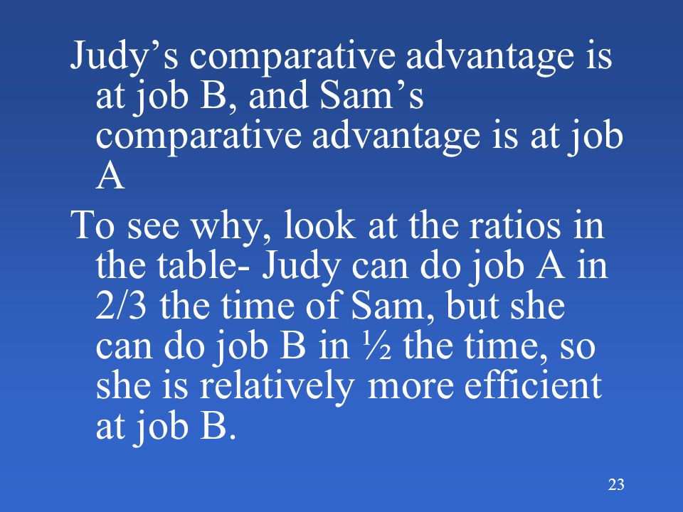 23 Judy's comparative advantage is at job B, and Sam's comparative advantage is at job A To see why, look at the ratios in the table- Judy can do job A in 2/3 the time of Sam, but she can do job B in ½ the time, so she is relatively more efficient at job B.