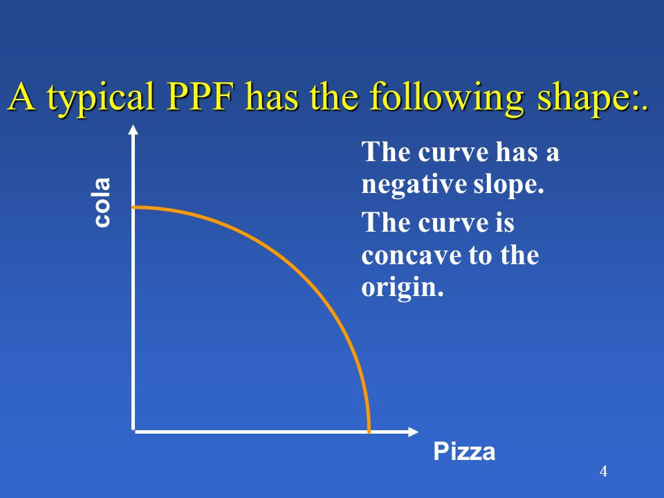 4 A typical PPF has the following shape:. Pizza cola The curve has a negative slope.