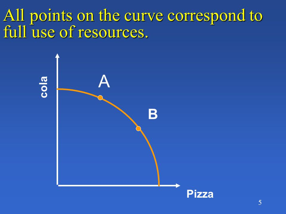 5 All points on the curve correspond to full use of resources. Pizza cola A B