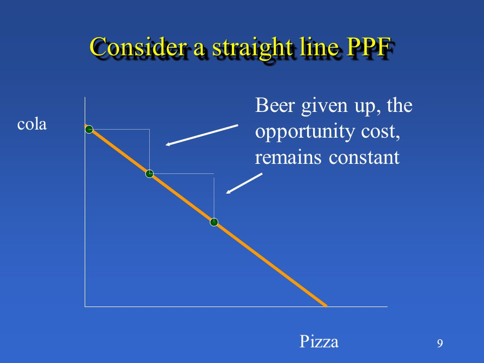 9 Consider a straight line PPF cola Pizza Beer given up, the opportunity cost, remains constant