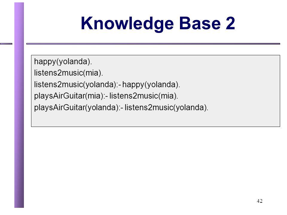 42 Knowledge Base 2 happy(yolanda).listens2music(mia).