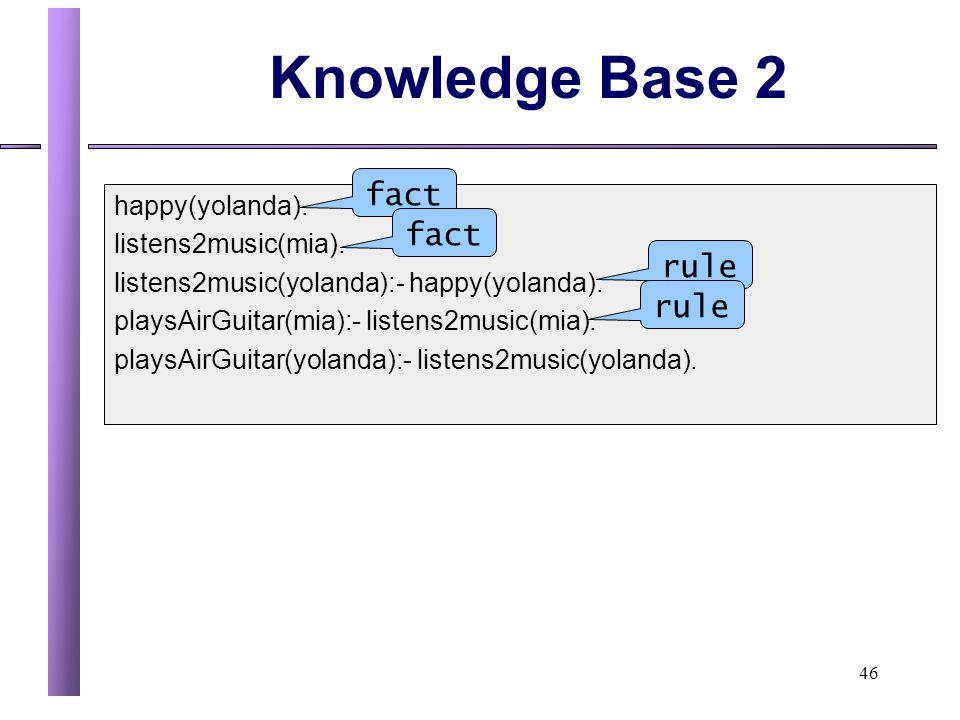 46 Knowledge Base 2 happy(yolanda).listens2music(mia).