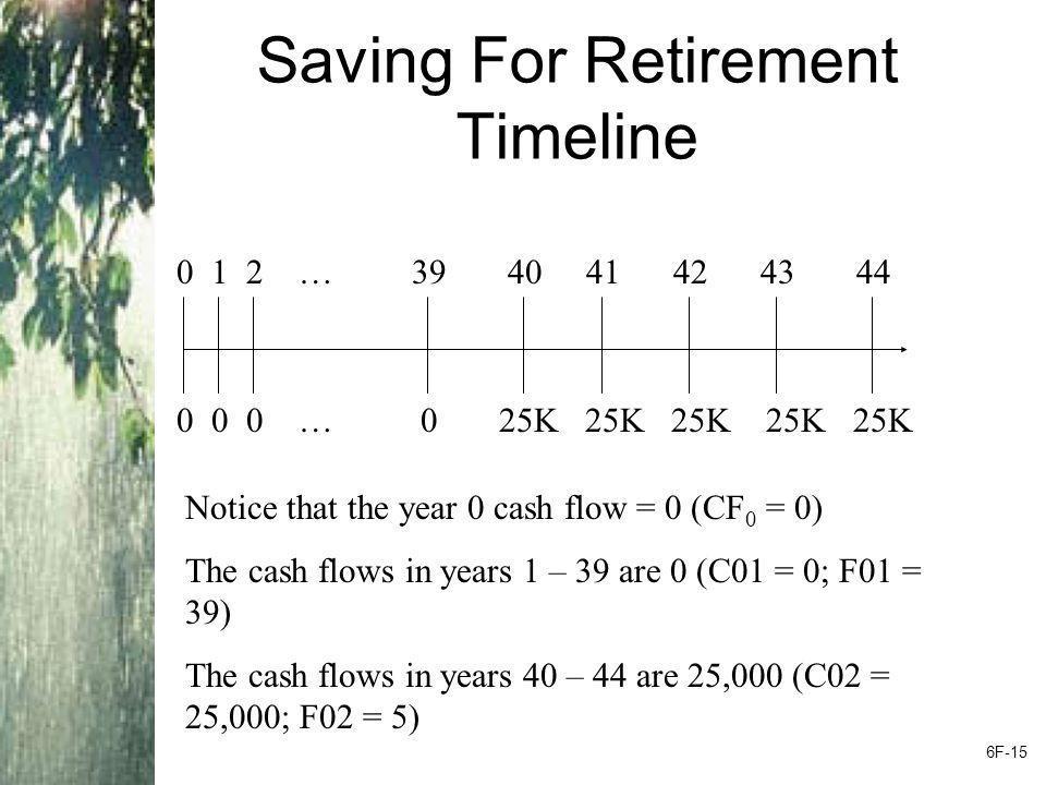 Saving For Retirement Timeline 0 1 2 … 39 40 41 42 43 44 0 0 0 … 0 25K 25K 25K 25K 25K Notice that the year 0 cash flow = 0 (CF 0 = 0) The cash flows