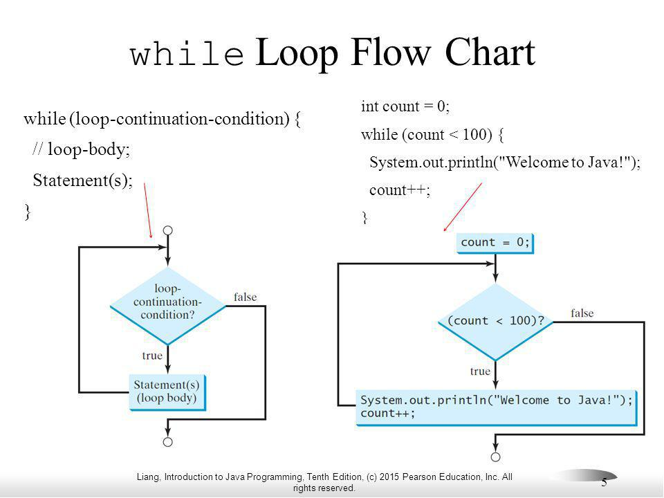 Liang, Introduction to Java Programming, Tenth Edition, (c) 2015 Pearson Education, Inc. All rights reserved. 5 while Loop Flow Chart while (loop-cont
