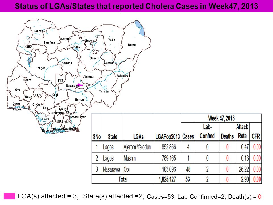 LGA(s) affected = 3; State(s) affected =2; Cases=53; Lab-Confirmed=2; Death(s) = 0 Status of LGAs/States that reported Cholera Cases in Week47, 2013