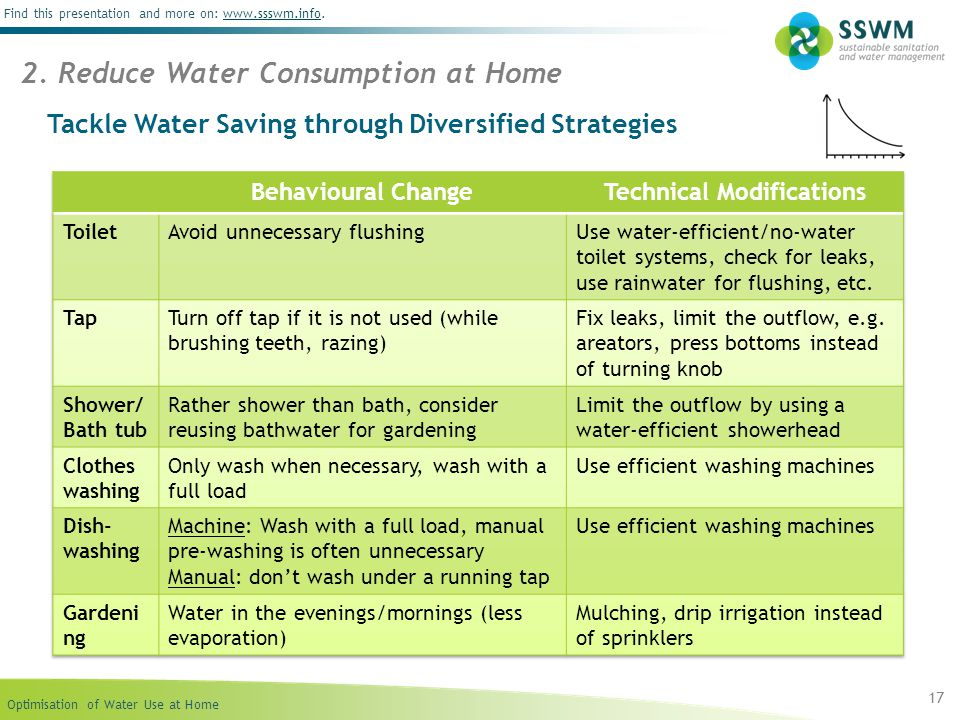 Optimisation of Water Use at Home Find this presentation and more on: www.ssswm.info.www.ssswm.info Tackle Water Saving through Diversified Strategies