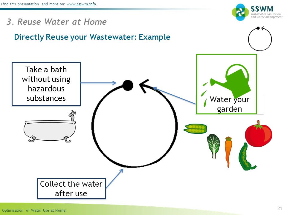 Optimisation of Water Use at Home Find this presentation and more on: www.ssswm.info.www.ssswm.info Directly Reuse your Wastewater: Example 21 3. Reus