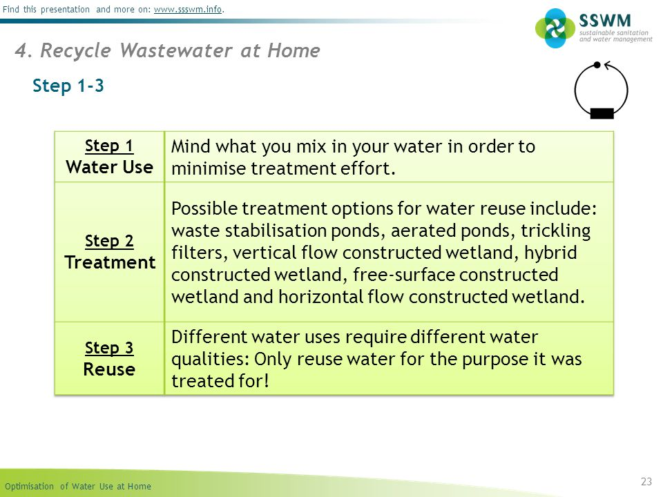 Optimisation of Water Use at Home Find this presentation and more on: www.ssswm.info.www.ssswm.info Step 1-3 23 4. Recycle Wastewater at Home