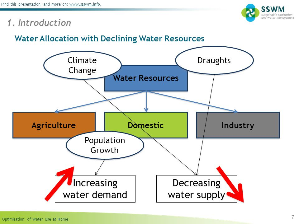 Optimisation of Water Use at Home Find this presentation and more on: www.ssswm.info.www.ssswm.info 48 Linking up Sustainable Sanitation, Water Management & Agriculture SSWM is an initiative supported by: Compiled by: