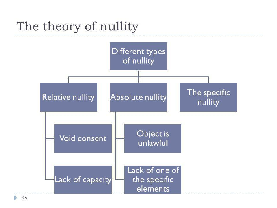 The meaning of nullity 36  If any of the substantive or formal elements of the company contract is missing or contains a vitiating element, the contract will be considered null and void.
