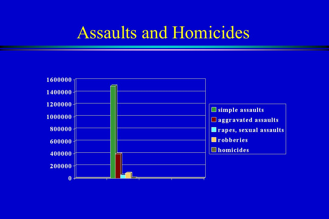 Assaults and Homicides
