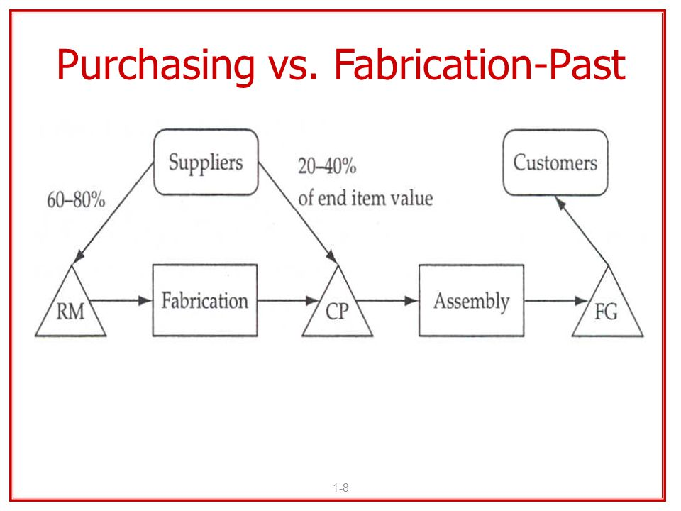 1-8 Purchasing vs. Fabrication-Past RM = Raw Materials FG = Finished Goods CP = Component Parts Triangle = Inventory Storage
