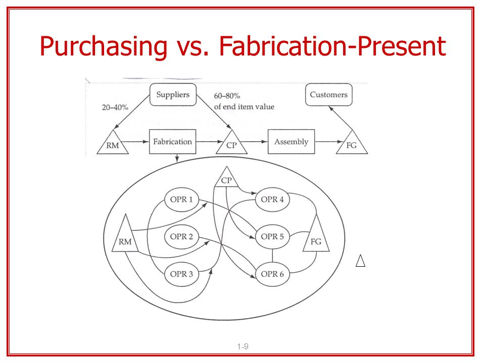 1-9 Purchasing vs. Fabrication-Present RM = Raw Materials OPR 1 = Operation 1 FG = Finished Goods CP = Component Parts = Inventory Storage