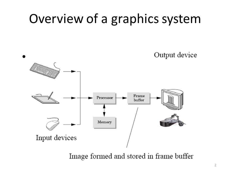Raster system with fixed portion of main memory reserved for the frame buffer.