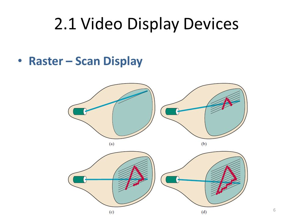 2.1 Video Display Devices The Frame Buffer Stores per-pixel information – Depth of a frame buffer: number of bits per pixel – E.g.
