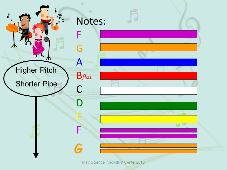 E Notes: F G A B flat C D E F MathScience Innovation Center 2010 Higher Pitch Shorter Pipe G