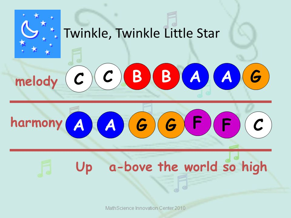 Twinkle, Twinkle Little Star MathScience Innovation Center 2010 melody C C G harmony AABB AA G FG F C Up a-bove the world so high