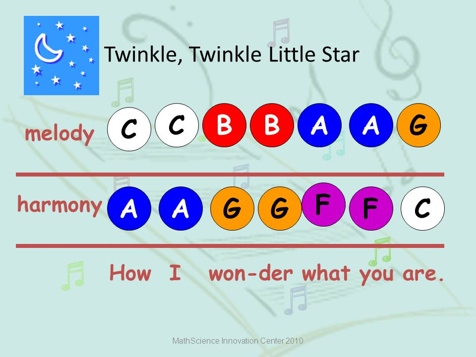 Twinkle, Twinkle Little Star MathScience Innovation Center 2010 melody C C G harmony AABB AA G FG F C How I won-der what you are.