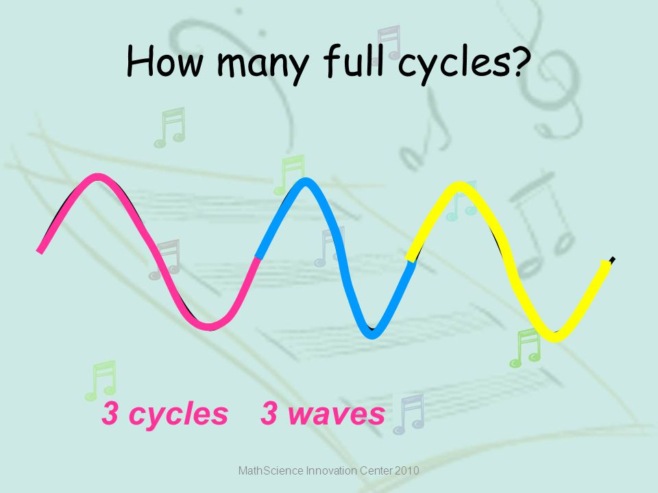 How many full cycles? MathScience Innovation Center 2010 3 cycles3 waves