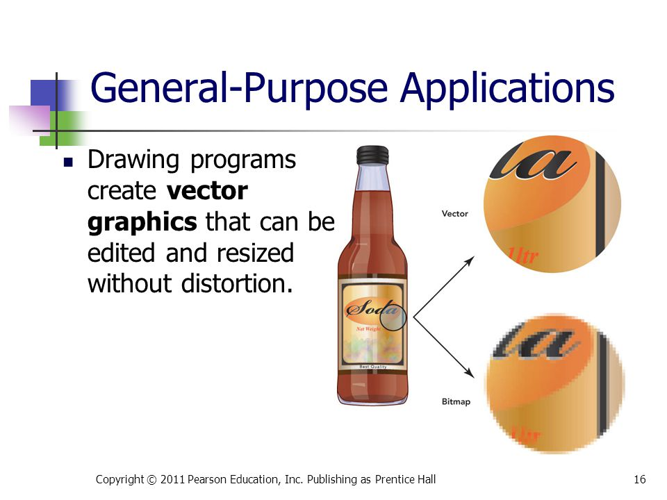 Drawing programs create vector graphics that can be edited and resized without distortion.
