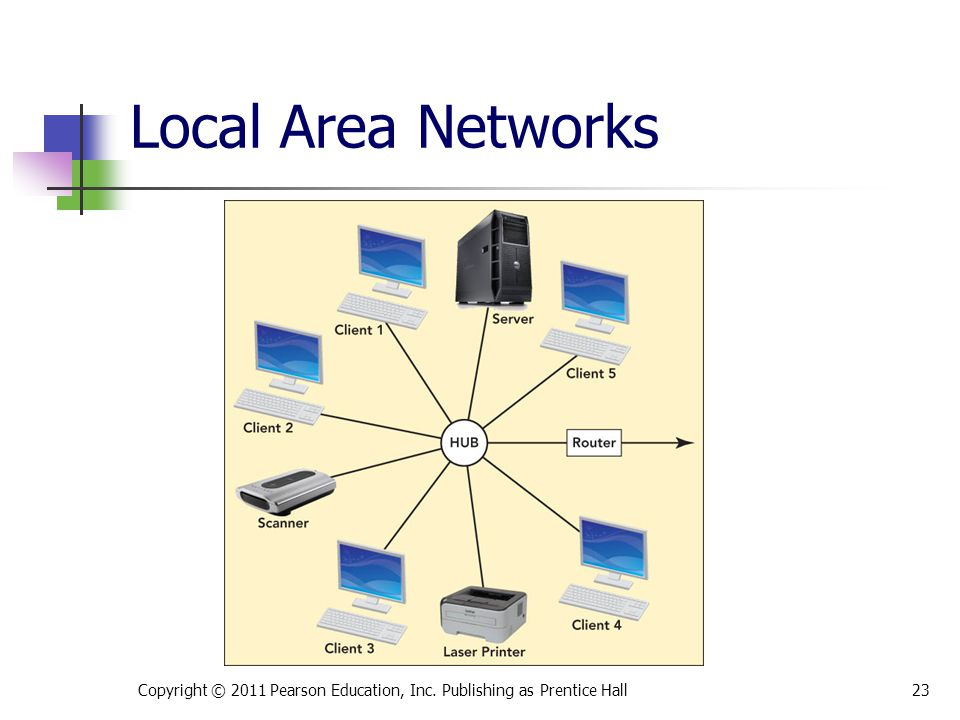 Copyright © 2011 Pearson Education, Inc. Publishing as Prentice Hall23 Local Area Networks