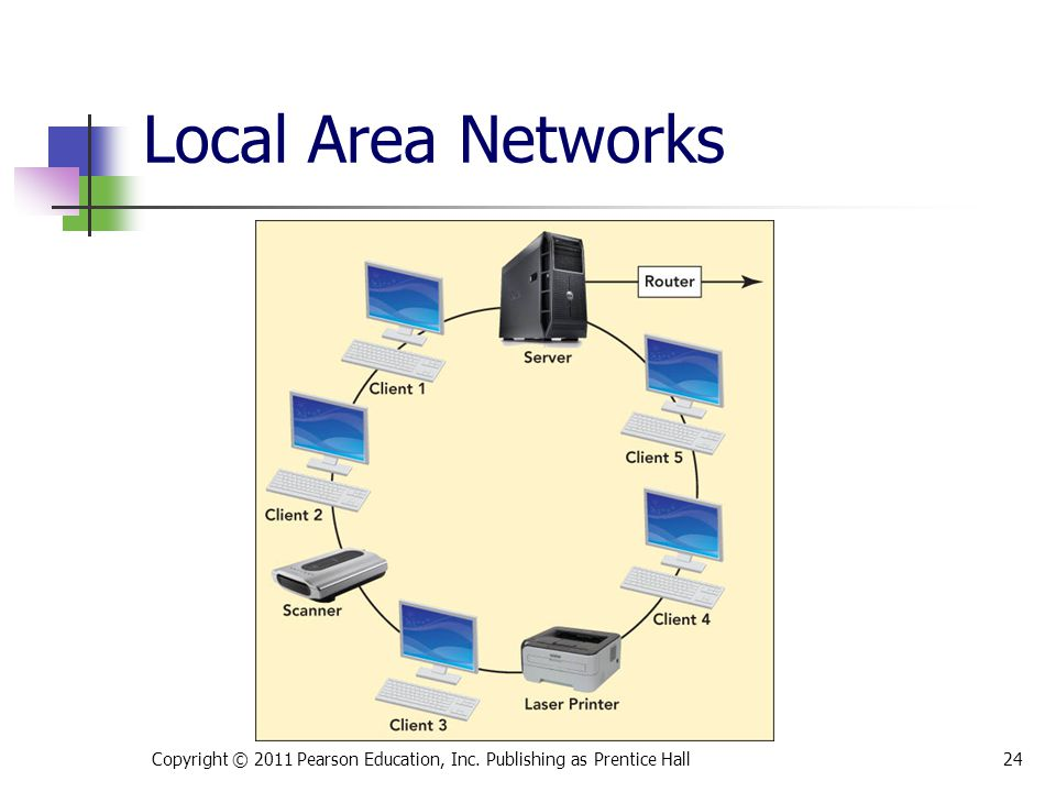Copyright © 2011 Pearson Education, Inc. Publishing as Prentice Hall24 Local Area Networks