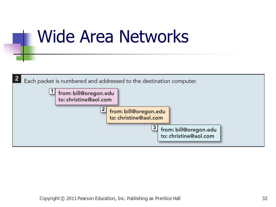 Copyright © 2011 Pearson Education, Inc. Publishing as Prentice Hall32 Wide Area Networks
