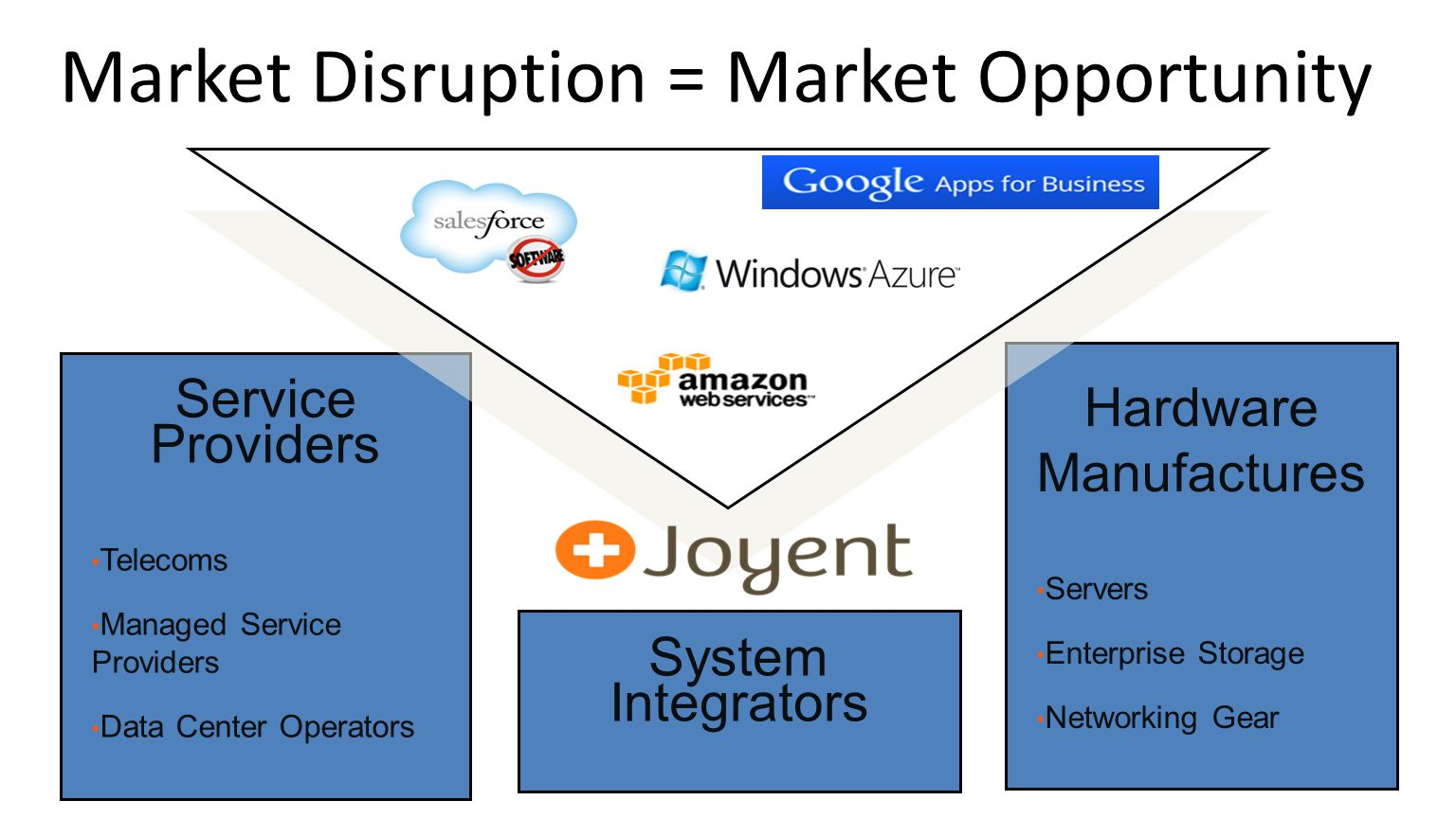 28 Market Disruption = Market Opportunity Service Providers Telecoms Managed Service Providers Data Center Operators Hardware Manufactures Servers Ent