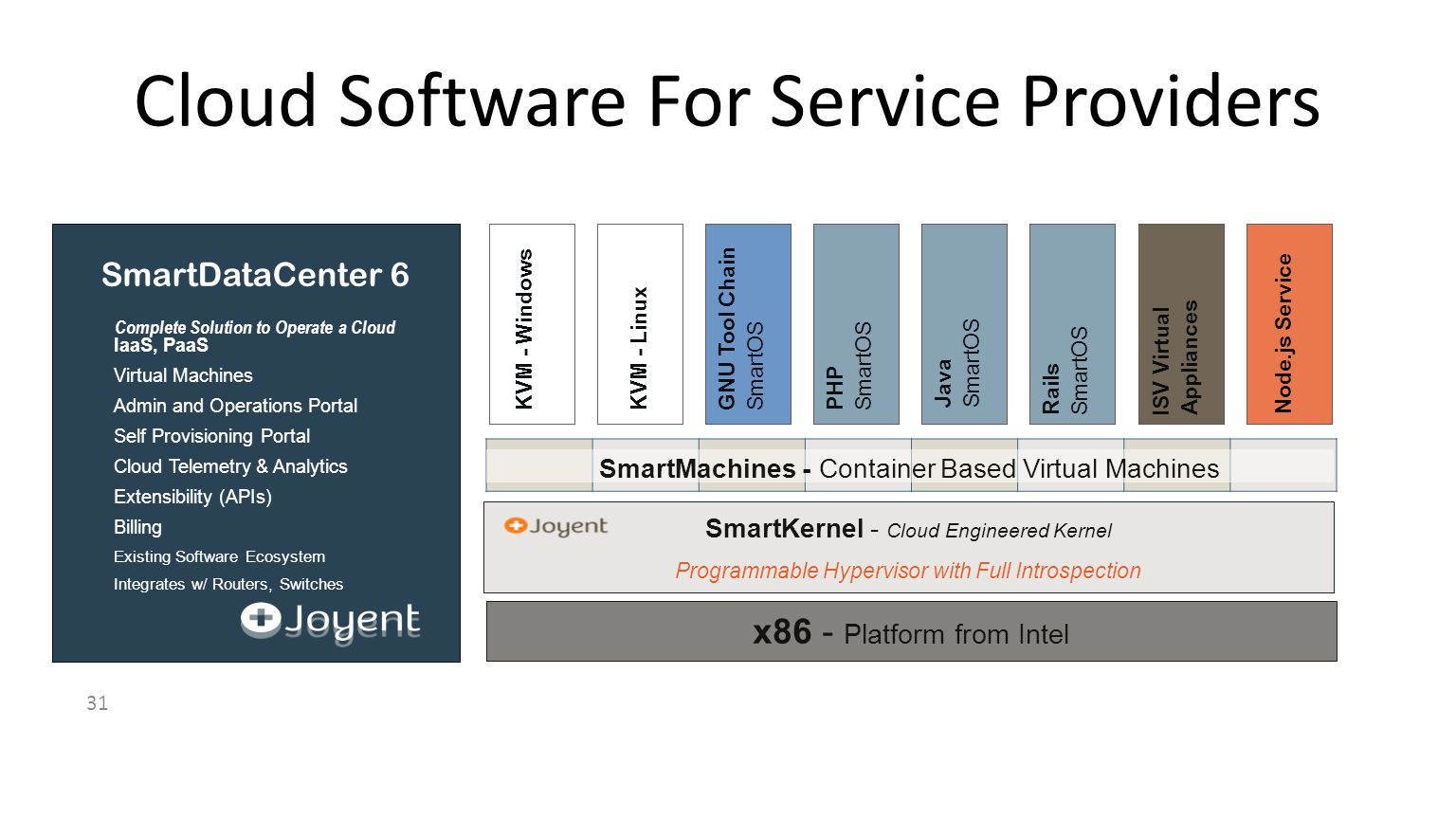 31 Cloud Software For Service Providers x86 - Platform from Intel SmartKernel - Cloud Engineered Kernel Programmable Hypervisor with Full Introspection SmartDataCenter 6 Complete Solution to Operate a Cloud IaaS, PaaS Virtual Machines Admin and Operations Portal Self Provisioning Portal Cloud Telemetry & Analytics Extensibility (APIs) Billing Existing Software Ecosystem Integrates w/ Routers, Switches Node.js Service ISV Virtual Appliances GNU Tool Chain SmartOS KVM - Linux KVM - WindowsPHP SmartOS Java SmartOS Rails SmartOS SmartMachines - Container Based Virtual Machines
