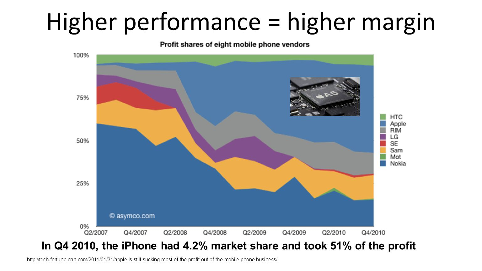 Higher performance = higher margin In Q4 2010, the iPhone had 4.2% market share and took 51% of the profit http://tech.fortune.cnn.com/2011/01/31/apple-is-still-sucking-most-of-the-profit-out-of-the-mobile-phone-business/