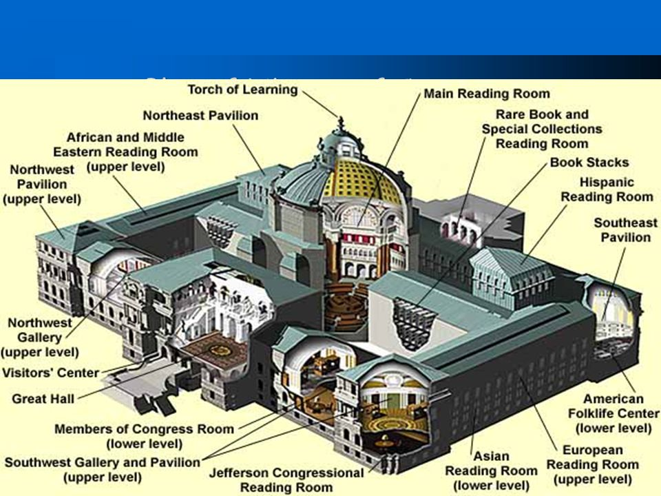 Plan of Library of Congress