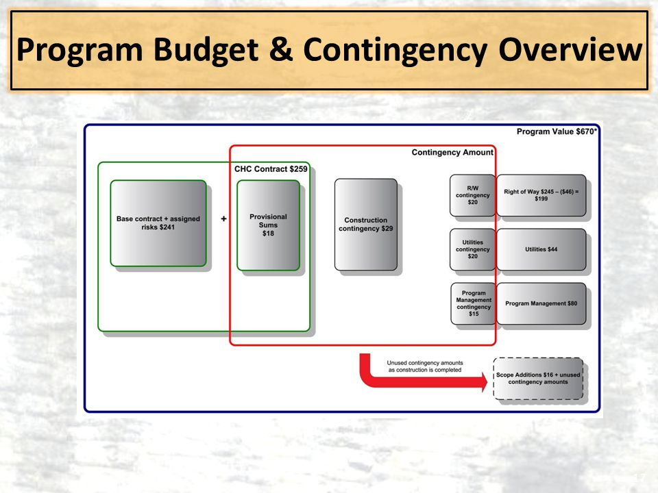 Program Budget & Contingency Overview 17