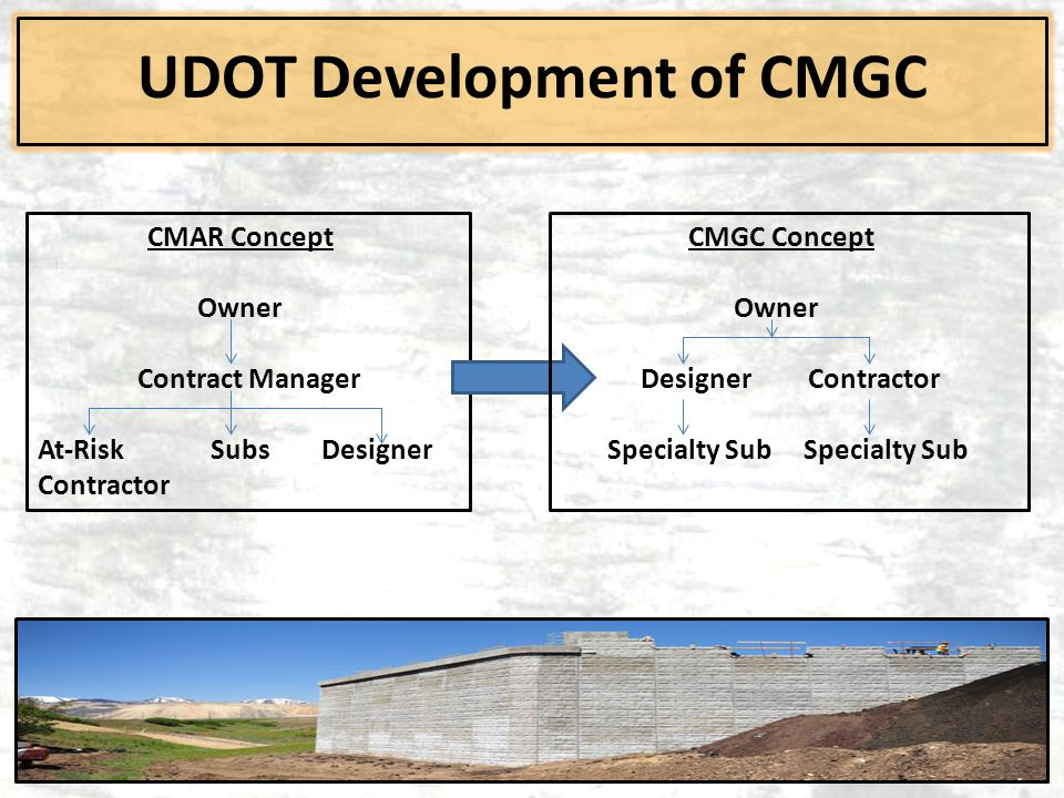 UDOT Development of CMGC CMAR Concept Owner Contract Manager At-Risk Subs Designer Contractor CMGC Concept Owner Designer Contractor Specialty Sub Spe