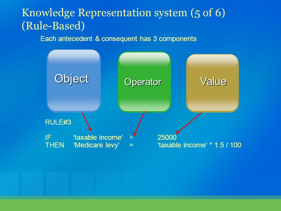 Object Value Operator Each antecedent & consequent has 3 components RULE#3 IF 'taxable income' >25000 THEN 'Medicare levy' = 'taxable income' * 1.5 / 100 Knowledge Representation system (5 of 6) (Rule-Based)