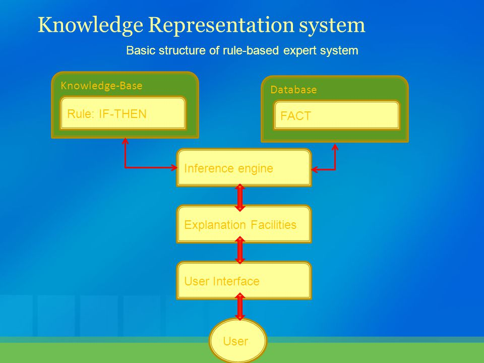 Knowledge-Base Rule: IF-THEN Database FACT Inference engine Explanation Facilities User Interface User Basic structure of rule-based expert system Knowledge Representation system