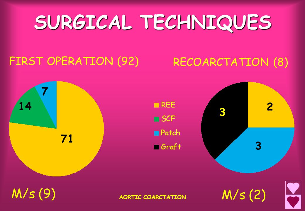SURGICAL TECHNIQUES AORTIC COARCTATION FIRST OPERATION (92) RECOARCTATION (8) 2 3 3 14 71 7 M/s (9) M/s (2)