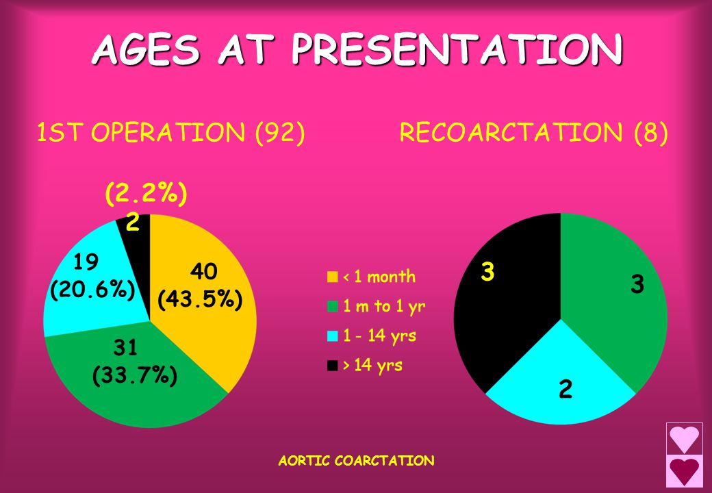 AGES AT CLINICAL PRESENTATION NEONATAL PERIOD (40) first month of life (12 pre-op vent, inotropes incl 5 isolated coarct, 7 co-existing lesions) NEONATAL PERIOD (40) first month of life (12 pre-op vent, inotropes incl 5 isolated coarct, 7 co-existing lesions) INFANCY (34) from 1 month - 1 year INFANCY (34) from 1 month - 1 year CHILDHOOD (21) age 1 – 14 years CHILDHOOD (21) age 1 – 14 years ADOLESCENTS AND ADULTS (5) beyond 14 years ADOLESCENTS AND ADULTS (5) beyond 14 years AORTIC COARCTATION
