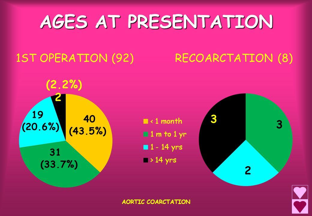CAUSES AORTIC RECOARCTATION AORTIC COARCTATION